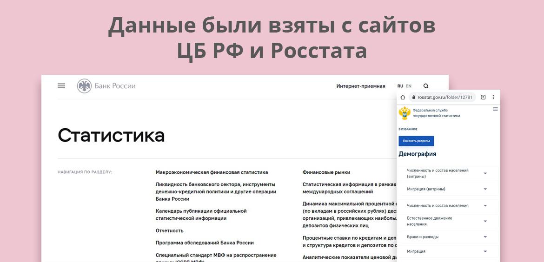 Данные были взяты с сайтов ЦБ РФ и Росстата