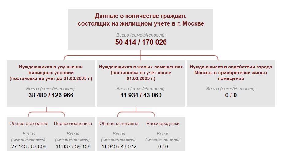 Количество семей в очереди на получение бесплатного жилья в Москве. Данные начало 2021 года