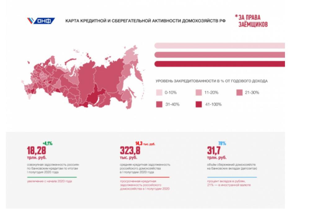Уровень закредитованности россиян
