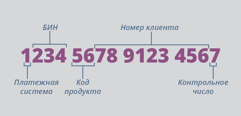В номере карты зашифрована информация о банке, платежной системе и категории карты