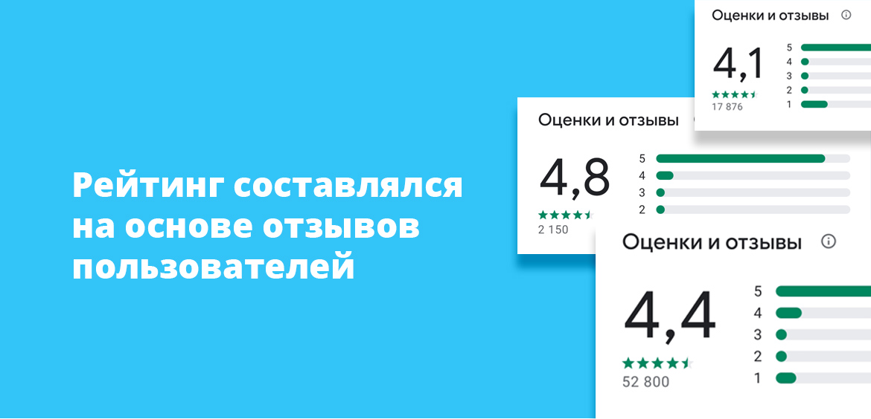 Рейтинг составлялся на основе отзывов пользователей