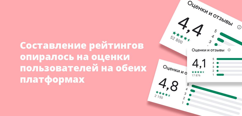 Составление рейтингов опиралось на оценки пользователей на обеих платформах