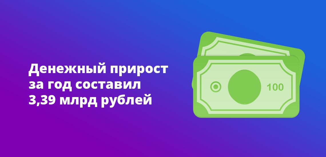 Денежный прирост за год составил 3,39 млрд рублей