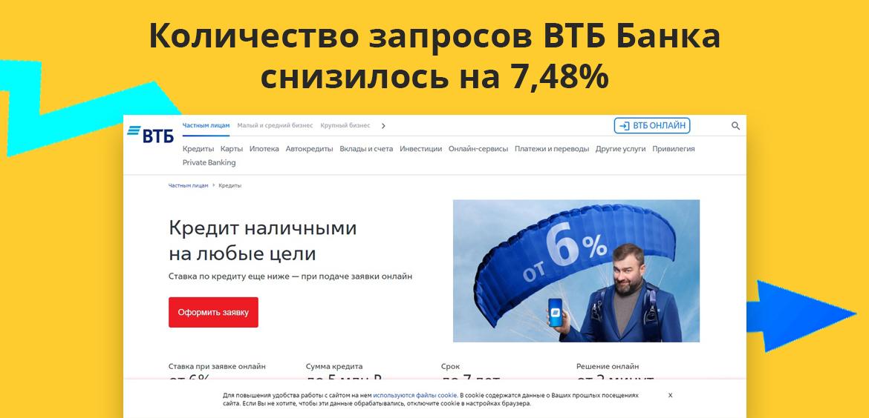 Количество запросов ВТБ Банка снизилось на 7,48%