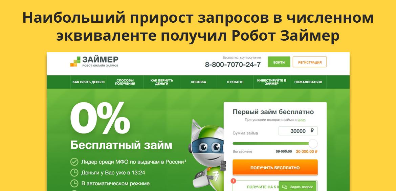 Наибольший прирост запросов в численном эквиваленте получил Робот Займер