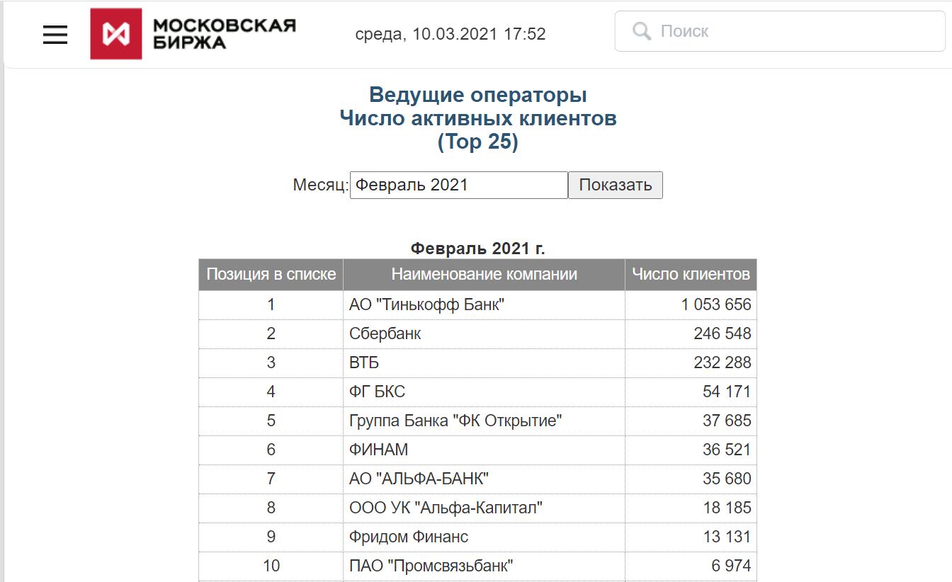 Топ-10 брокеров РФ