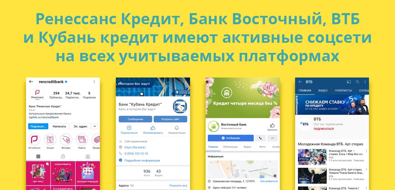 Ренессанс Кредит, банк Восточный, ВТБ и Кубань кредит имеют активные соцсети на всех учитываемых платформах