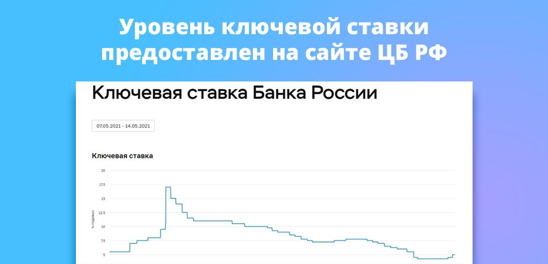 Уровень ключевой ставки предоставлен на сайте ЦБ РФ