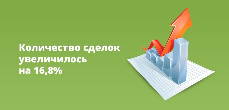 Количество сделок увеличилось на 16,8%