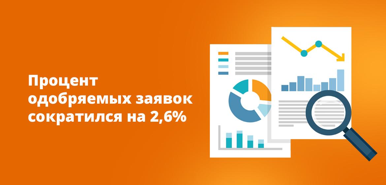 Процент одобряемых заявок сократился на 2,6%