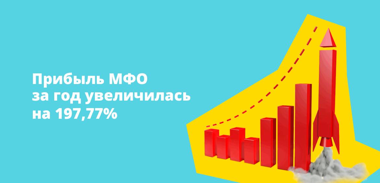 Прибыль МФО за год увеличилась на 197,77%